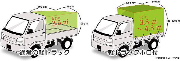 軽トラックの積み込みイメージ