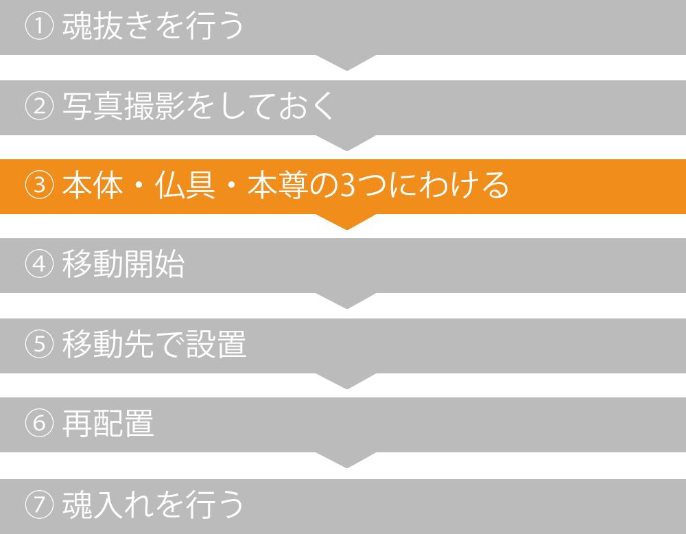 (3)「本体」「仏具」「家族と移動する本尊など」の3つにわける