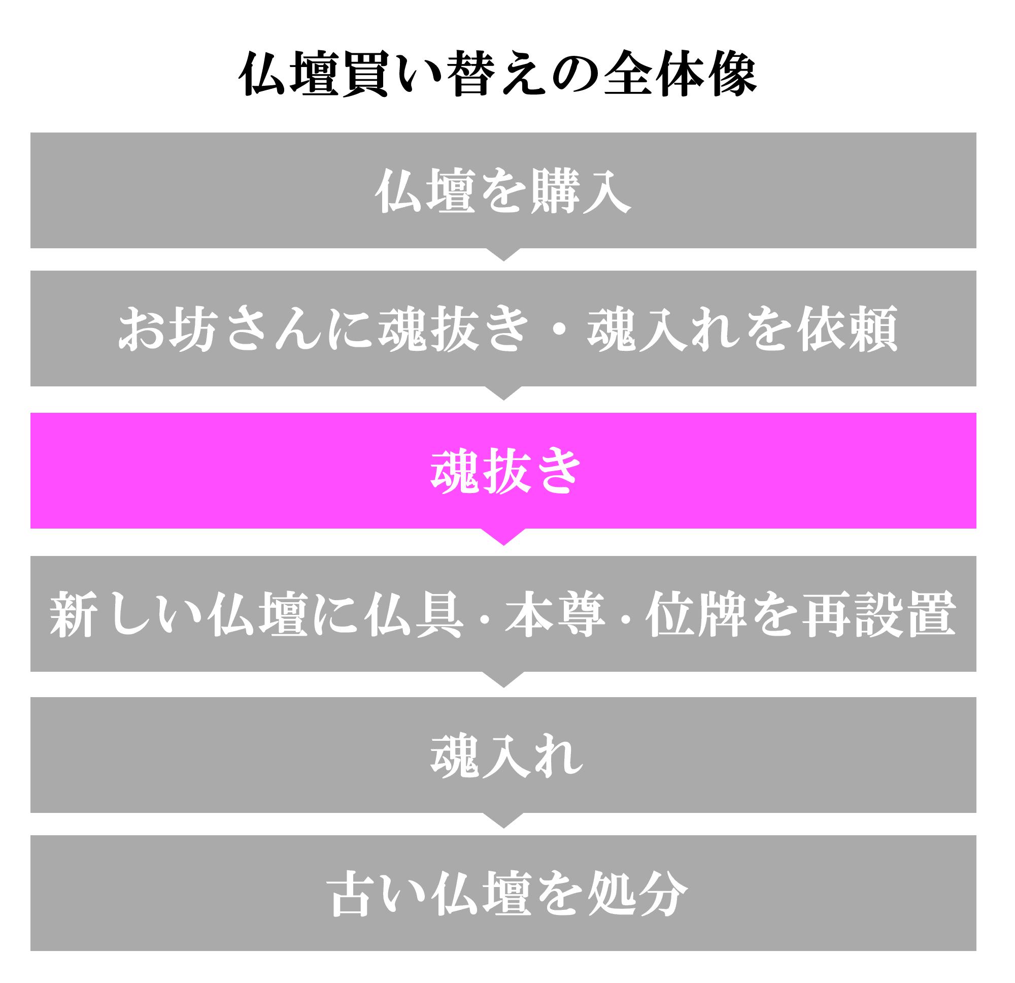 (3)魂抜き