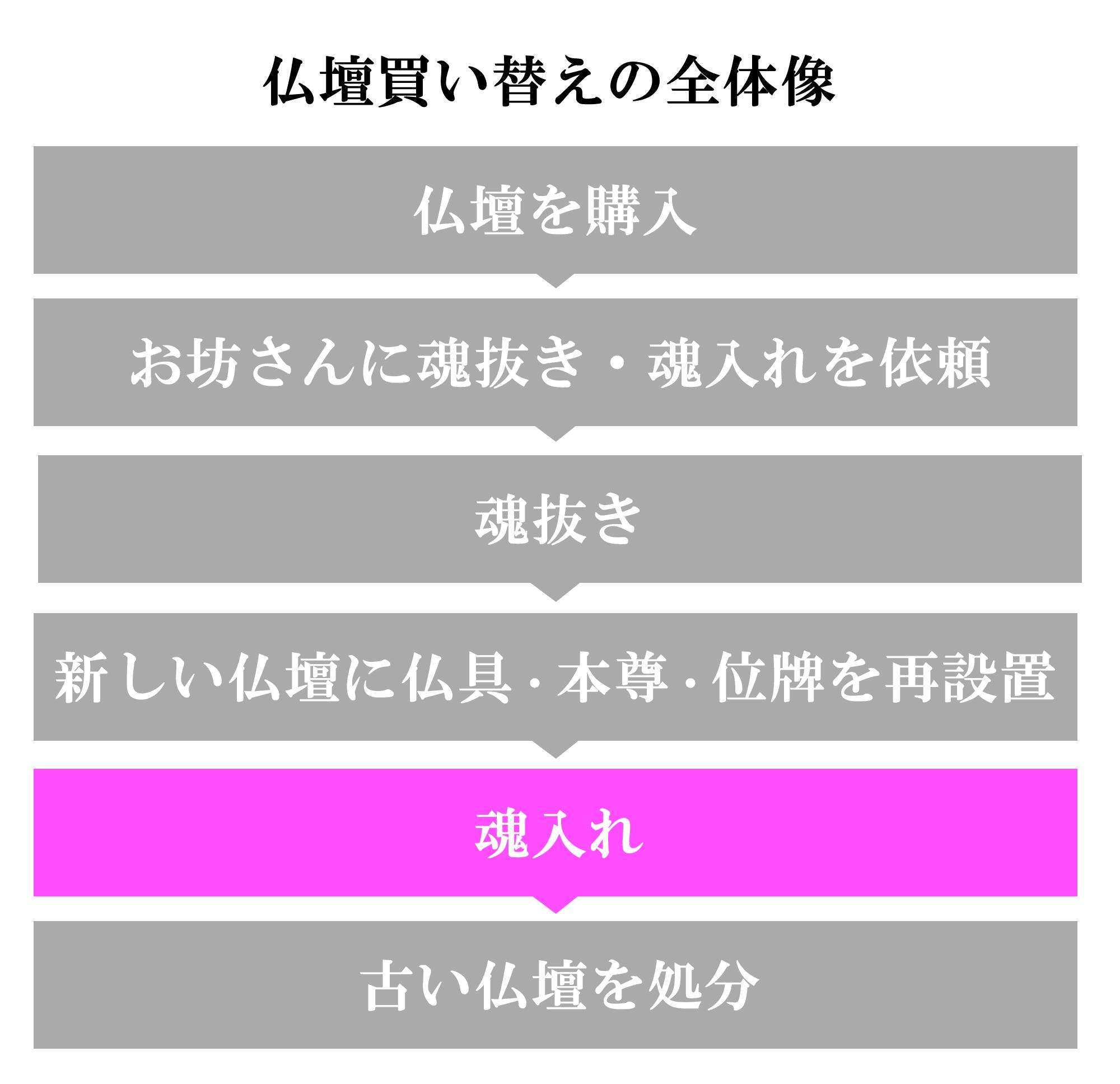 (5)魂入れ