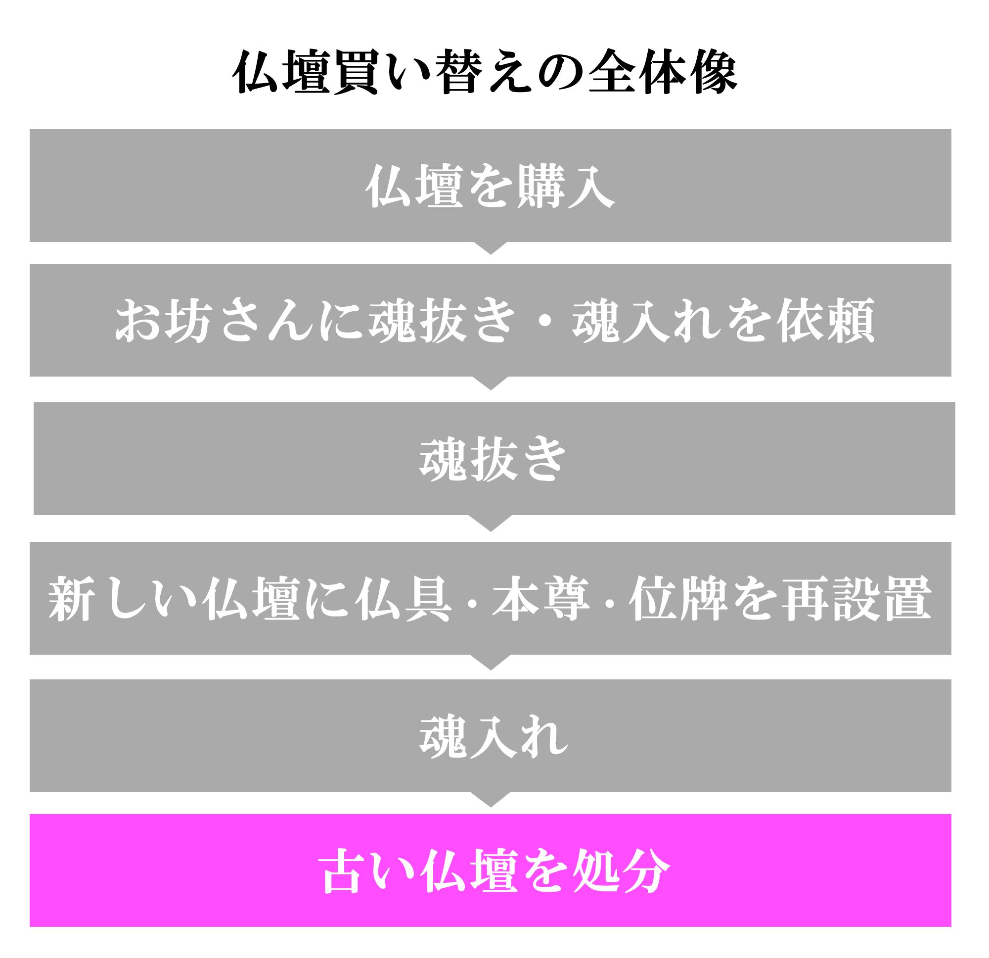 (6)古い仏壇を処分