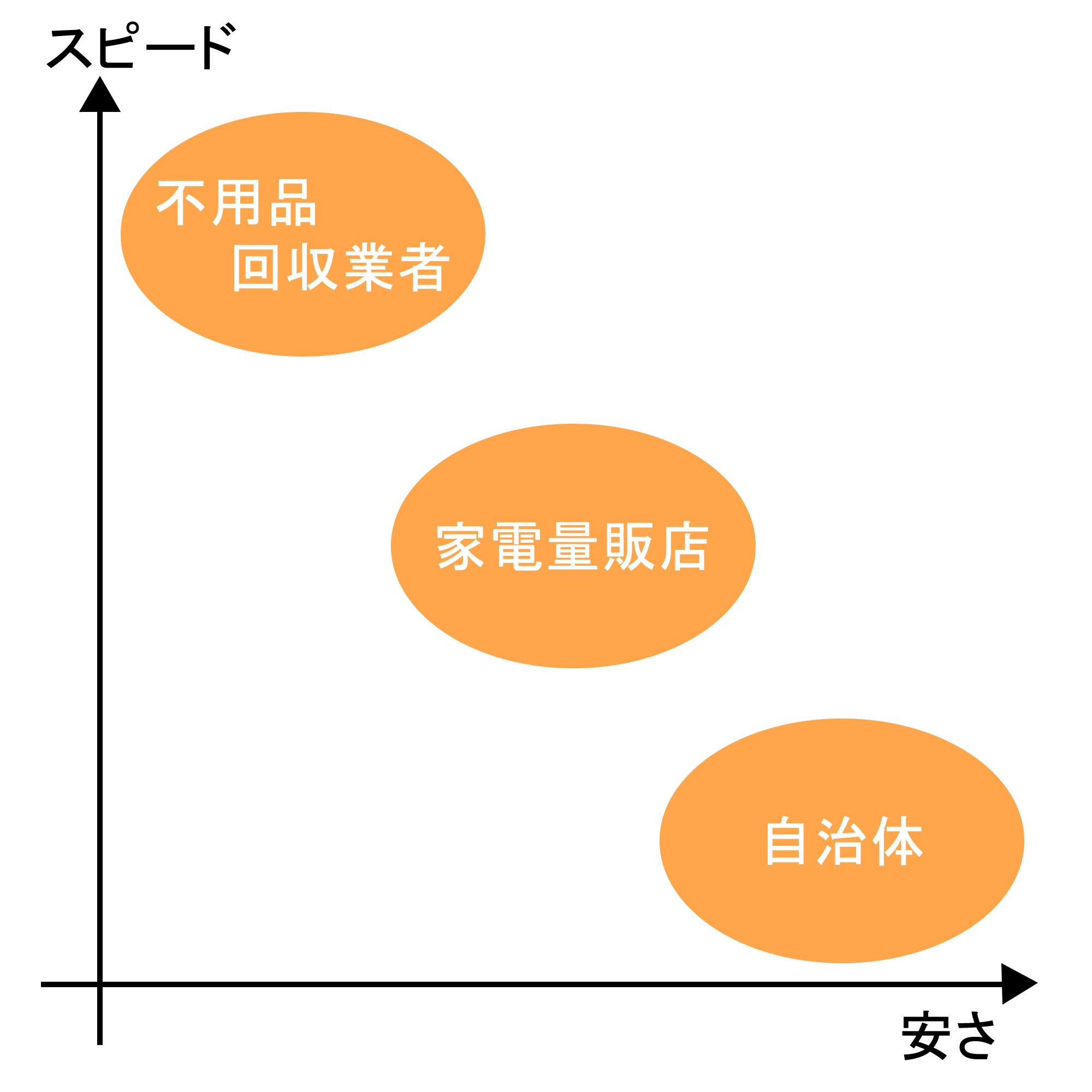 自治体・家電量販店・回収業者の冷蔵庫処分費用の相場と処分先の決め方