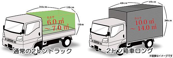 2トントラックの積み込みイメージ