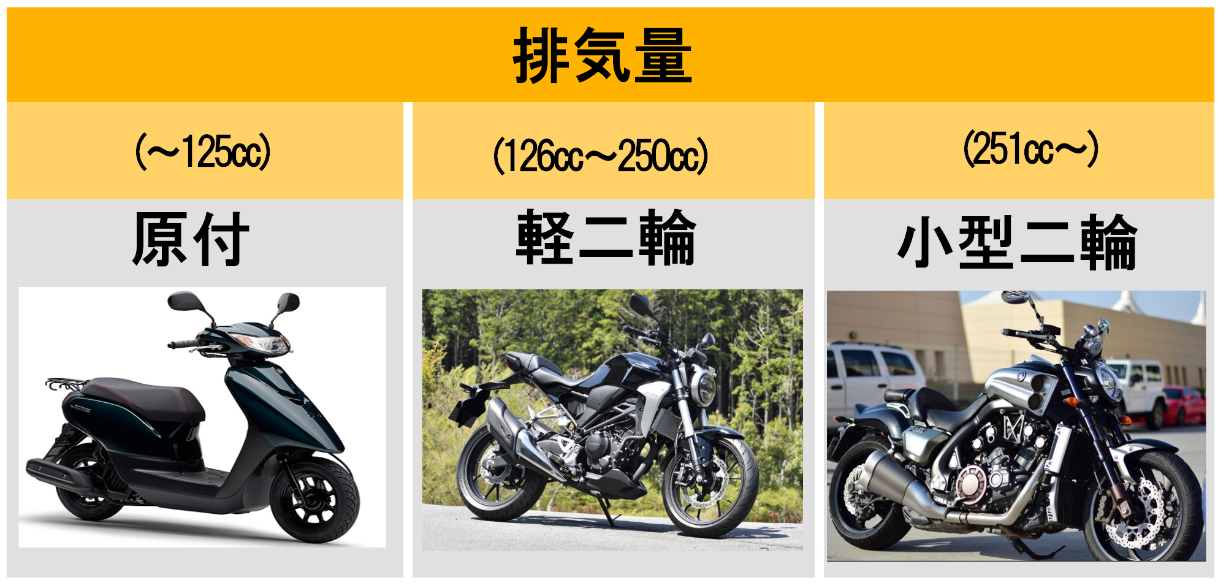 バイクの排気量