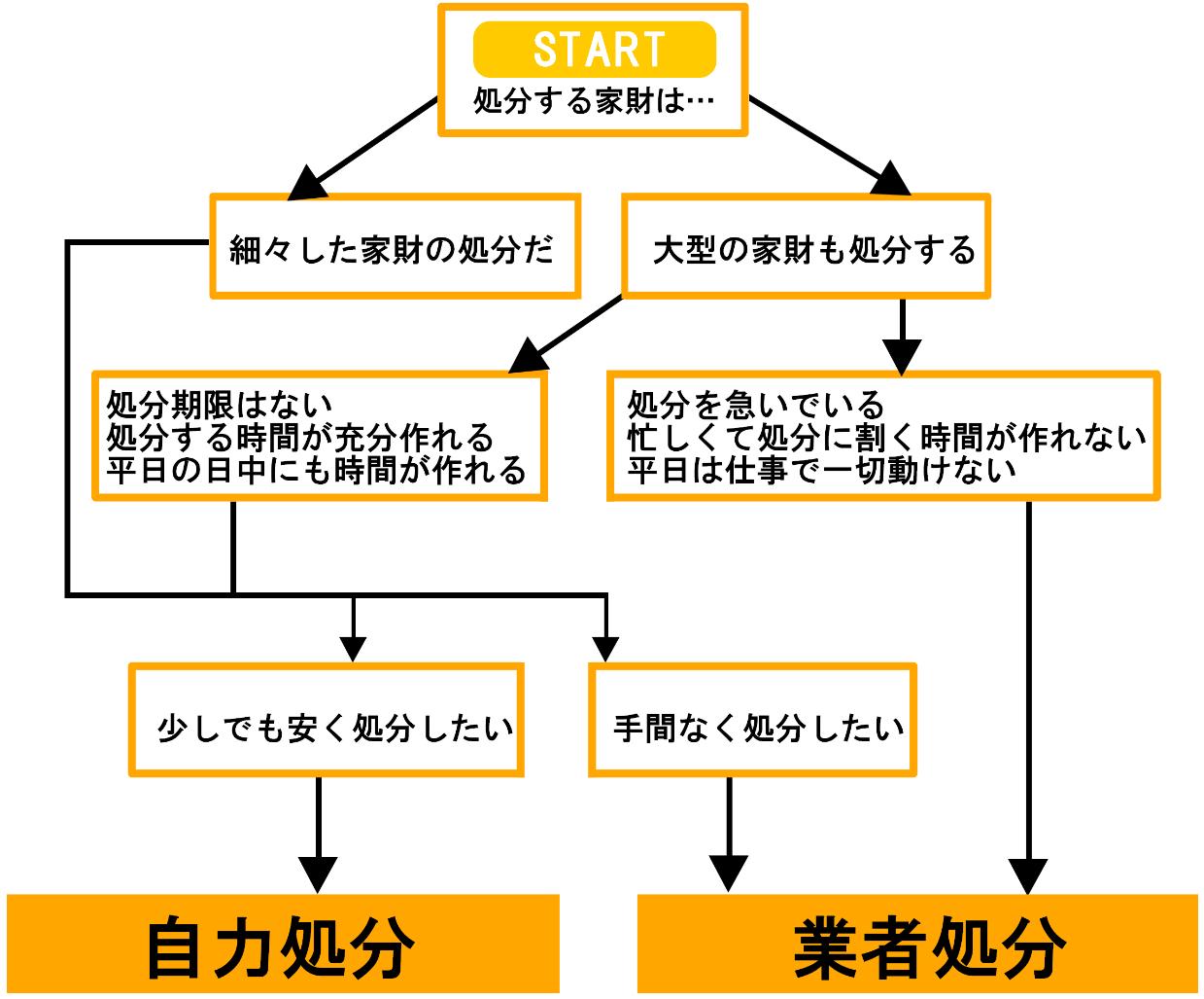 家財道具の処分方法2選